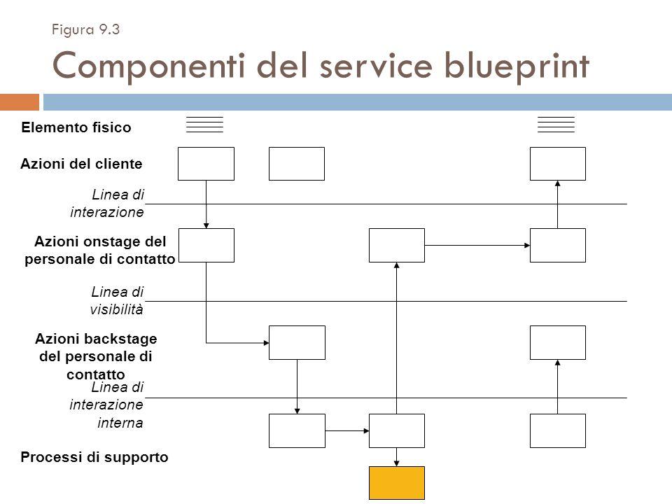 Figura 9.3 Componenti del service blueprint
