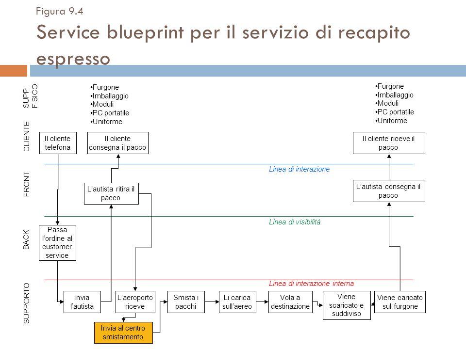 Figura 9.4 Service blueprint per il servizio di recapito espresso