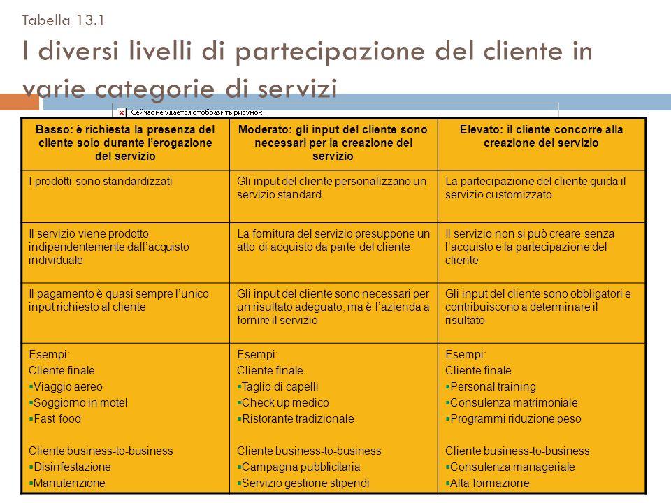Elevato: il cliente concorre alla creazione del servizio