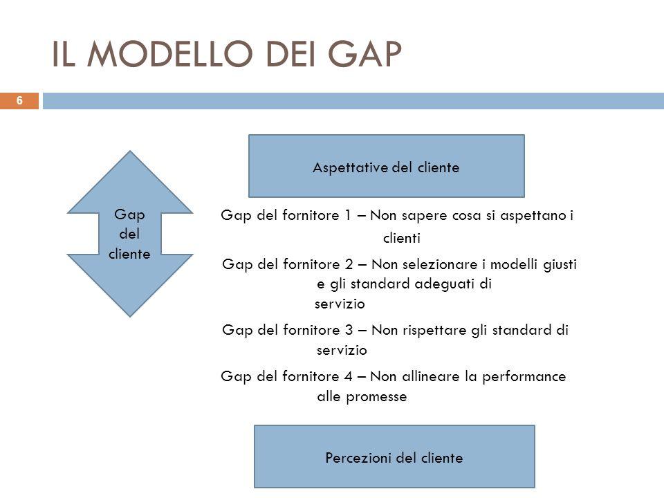 IL MODELLO DEI GAP Gap del fornitore 1 – Non sapere cosa si aspettano i clienti.