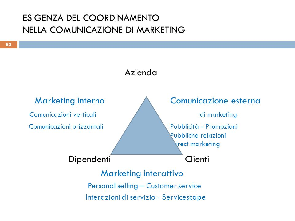 ESIGENZA DEL COORDINAMENTO NELLA COMUNICAZIONE DI MARKETING