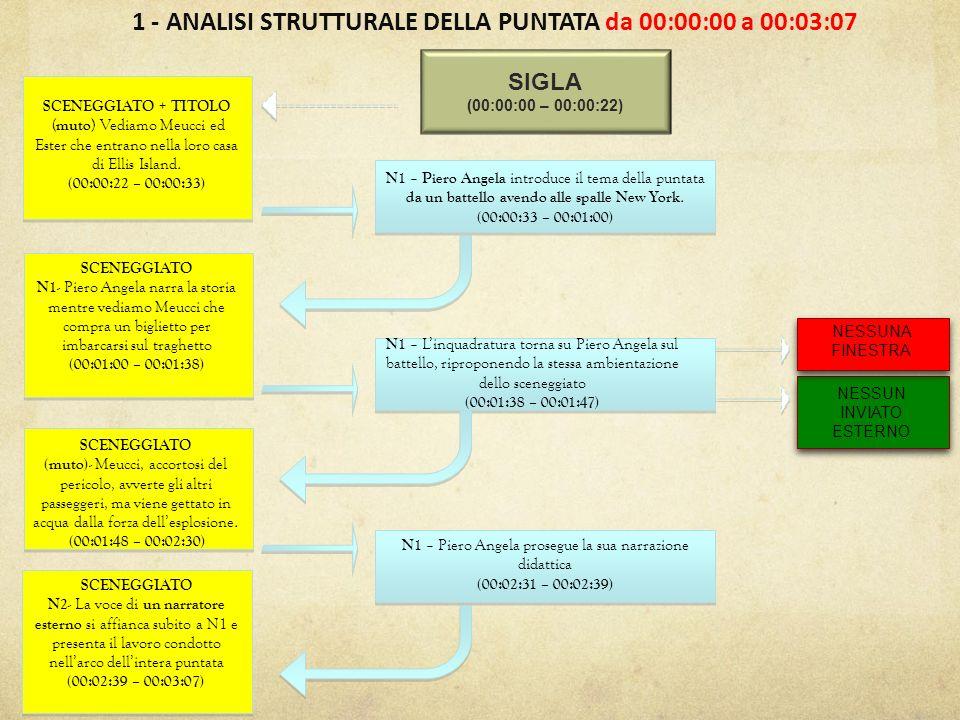 1 - ANALISI STRUTTURALE DELLA PUNTATA da 00:00:00 a 00:03:07