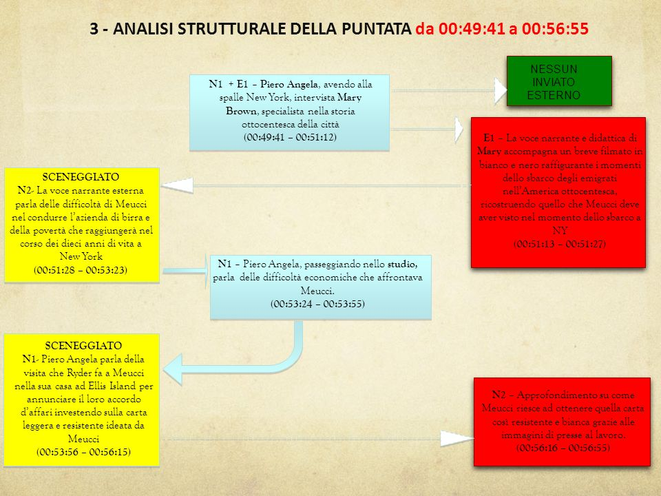 3 - ANALISI STRUTTURALE DELLA PUNTATA da 00:49:41 a 00:56:55