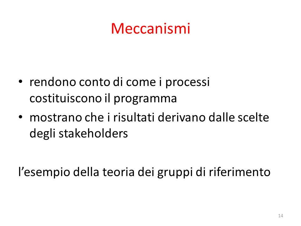 Meccanismi rendono conto di come i processi costituiscono il programma
