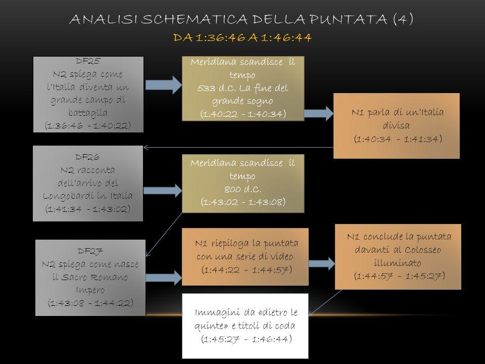 Analisi schematica della puntata (4) da 1:36:46 a 1:46:44