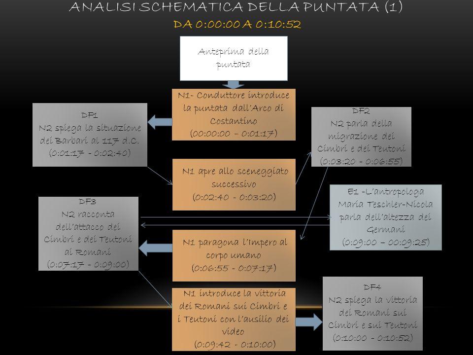 Analisi schematica della puntata (1) da 0:00:00 a 0:10:52