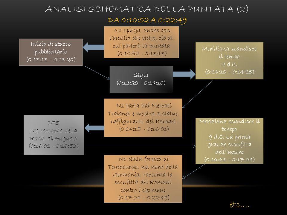 Analisi schematica della puntata (2) da 0:10:52 a 0:22:49