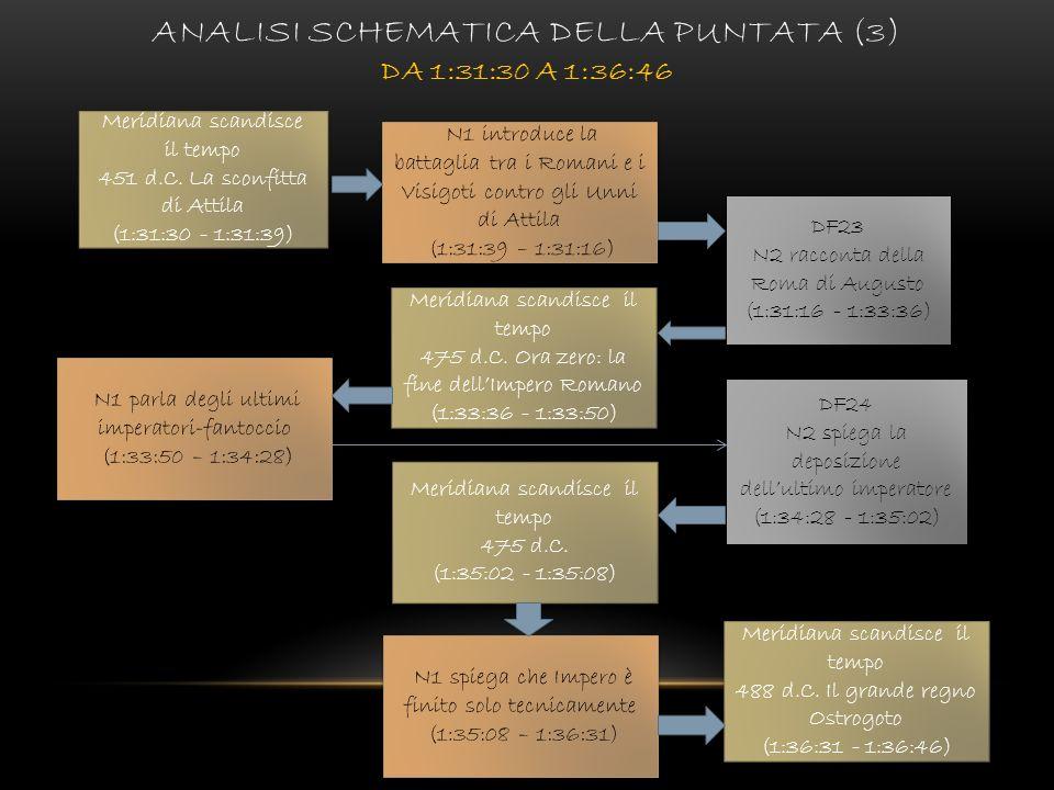 Analisi schematica della puntata (3) da 1:31:30 a 1:36:46