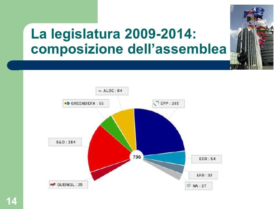 La legislatura 2009-2014: composizione dell'assemblea