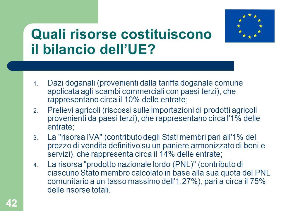 Quali risorse costituiscono il bilancio dell'UE