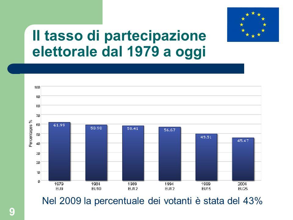 Il tasso di partecipazione elettorale dal 1979 a oggi