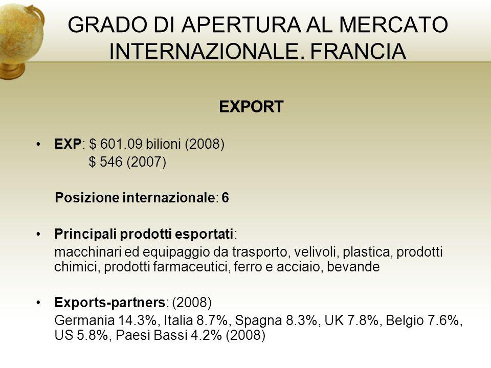 GRADO DI APERTURA AL MERCATO INTERNAZIONALE. FRANCIA