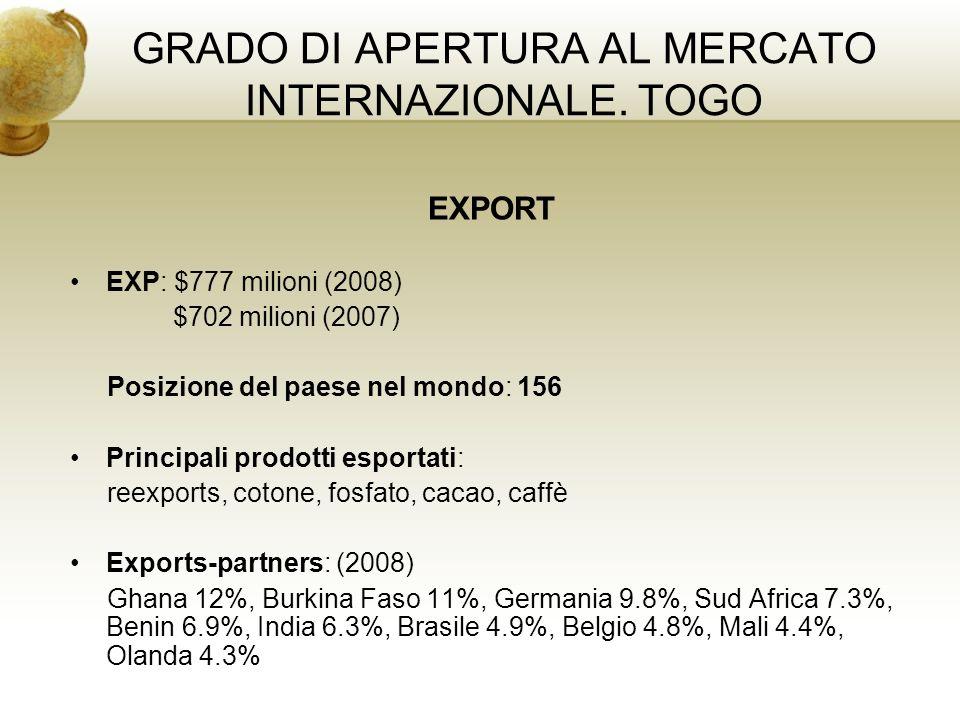 GRADO DI APERTURA AL MERCATO INTERNAZIONALE. TOGO