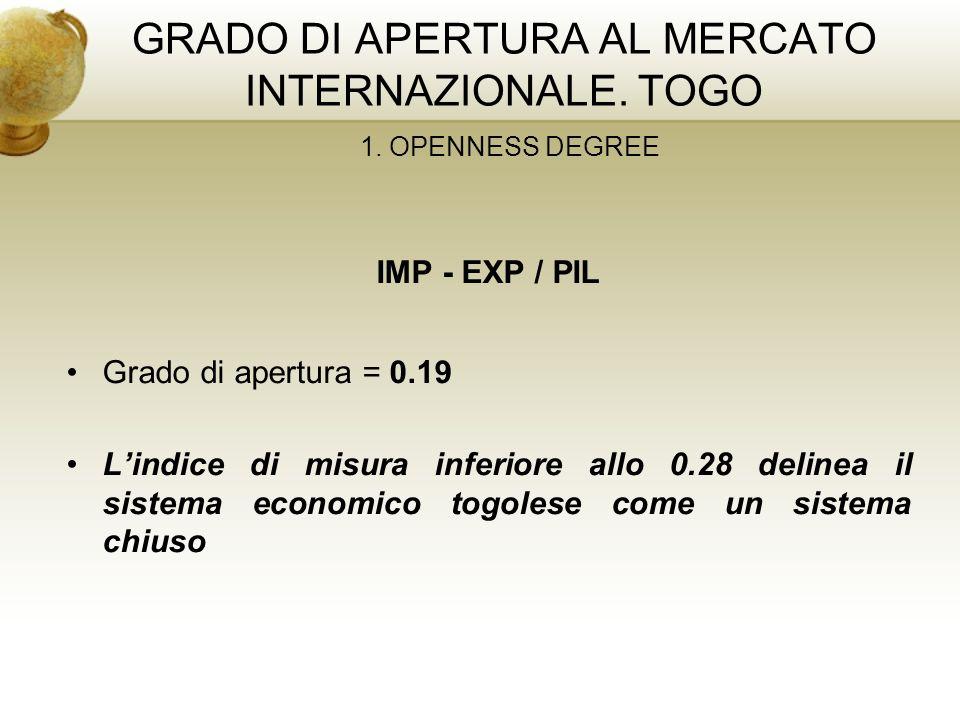 GRADO DI APERTURA AL MERCATO INTERNAZIONALE. TOGO 1. OPENNESS DEGREE