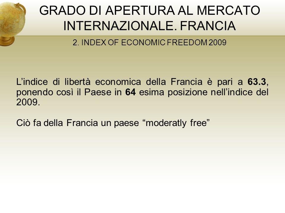 GRADO DI APERTURA AL MERCATO INTERNAZIONALE. FRANCIA 2