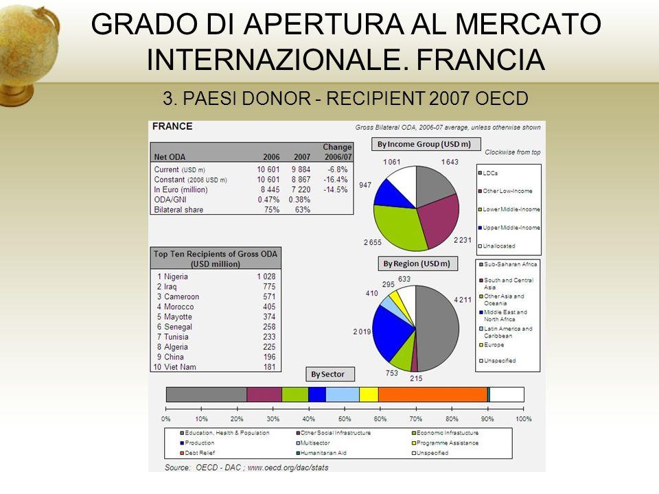 GRADO DI APERTURA AL MERCATO INTERNAZIONALE. FRANCIA 3