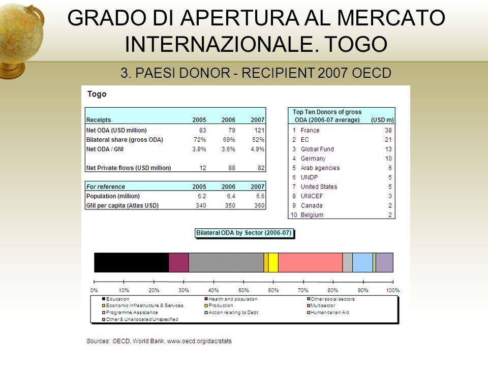 GRADO DI APERTURA AL MERCATO INTERNAZIONALE. TOGO 3