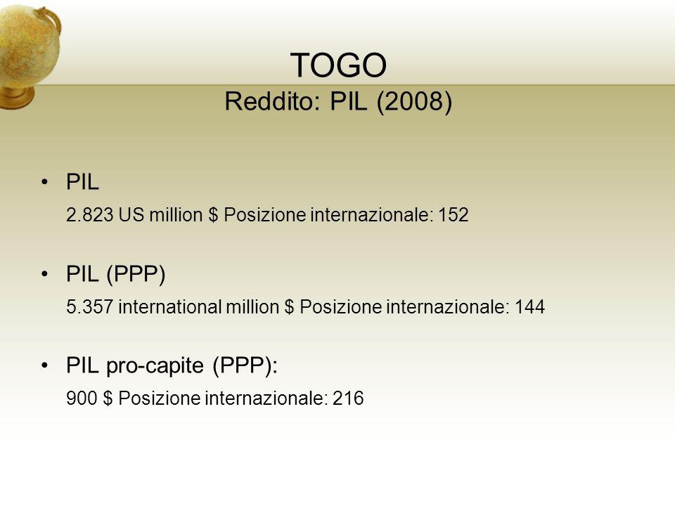 TOGO Reddito: PIL (2008) PIL