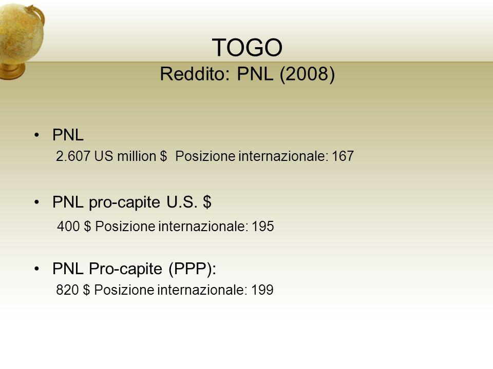 TOGO Reddito: PNL (2008) PNL PNL pro-capite U.S. $
