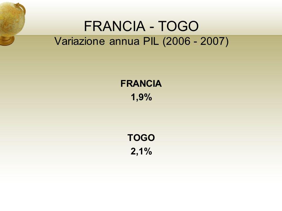 FRANCIA - TOGO Variazione annua PIL (2006 - 2007)