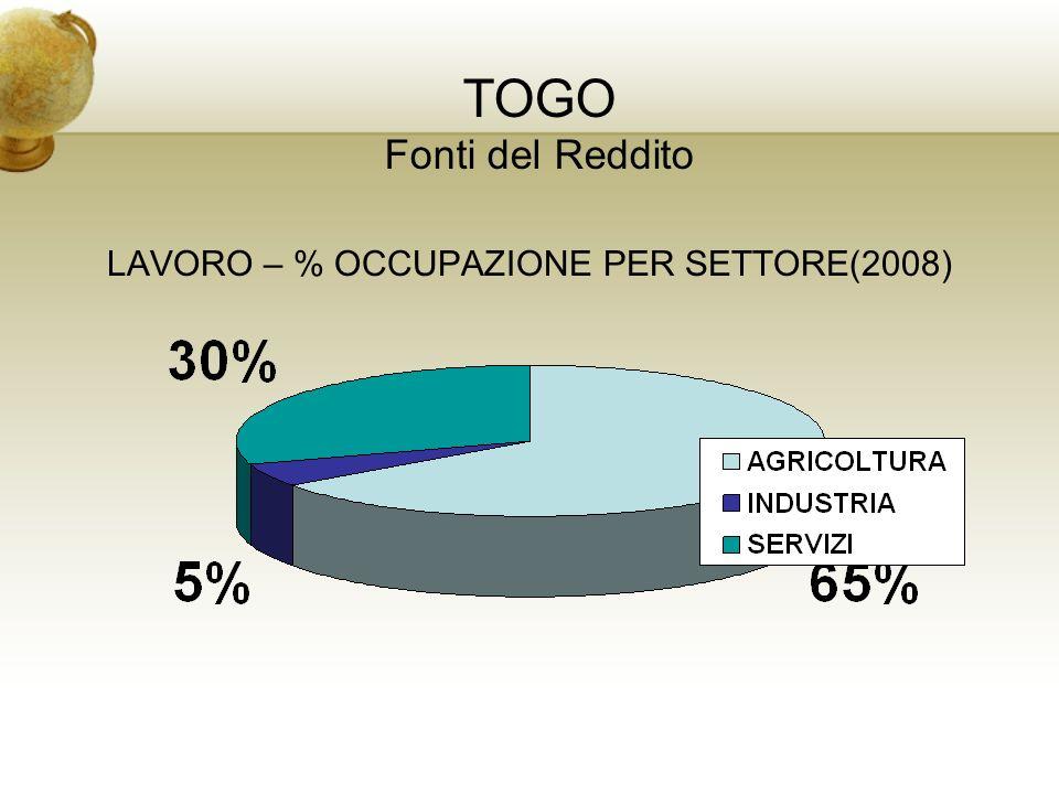 LAVORO – % OCCUPAZIONE PER SETTORE(2008)