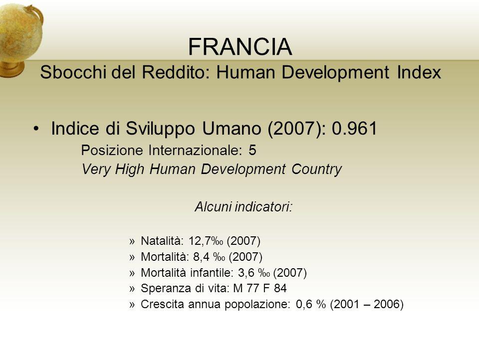 FRANCIA Sbocchi del Reddito: Human Development Index