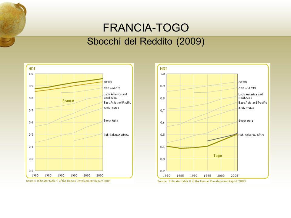 FRANCIA-TOGO Sbocchi del Reddito (2009)