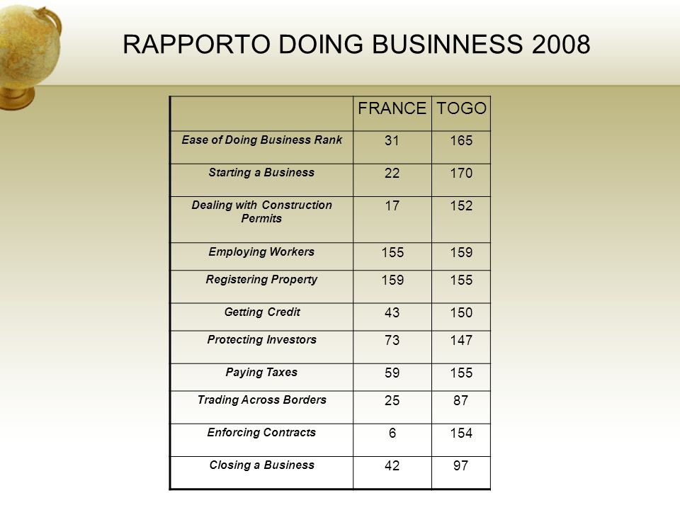 RAPPORTO DOING BUSINNESS 2008