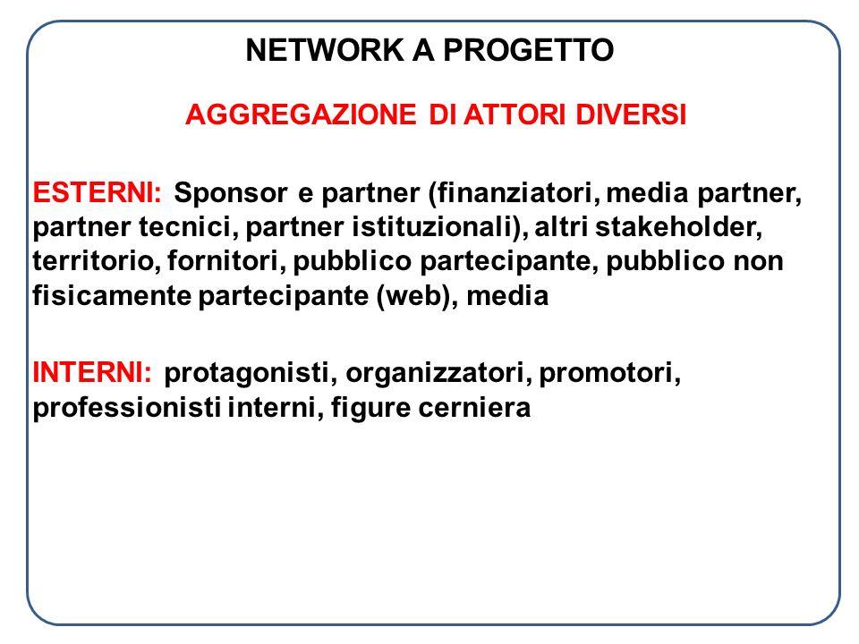 NETWORK A PROGETTO