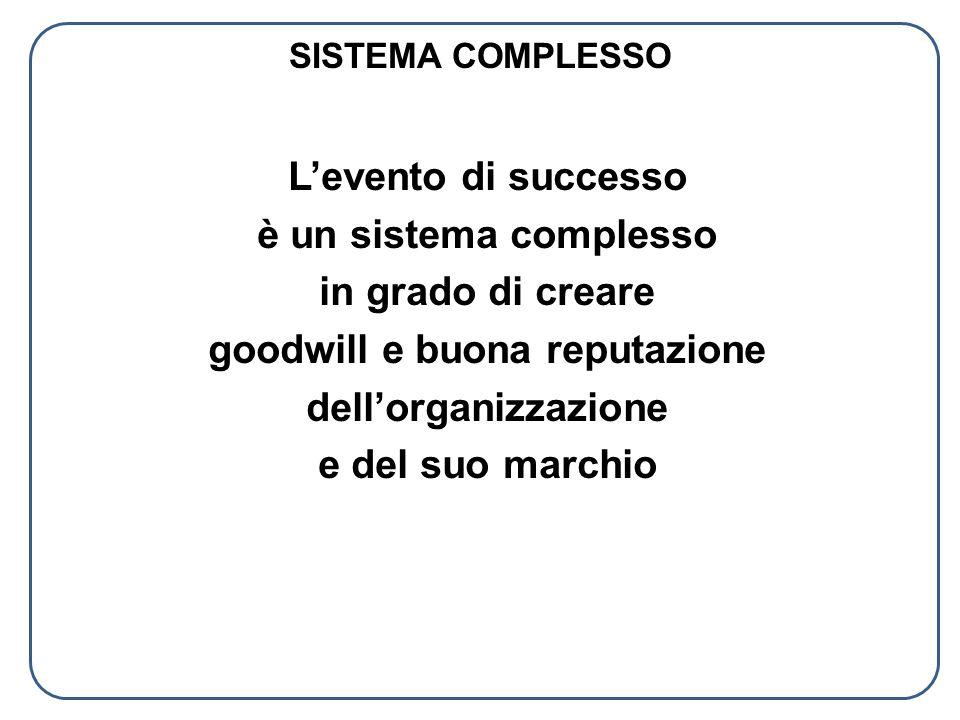 SISTEMA COMPLESSO L'evento di successo è un sistema complesso in grado di creare goodwill e buona reputazione dell'organizzazione e del suo marchio