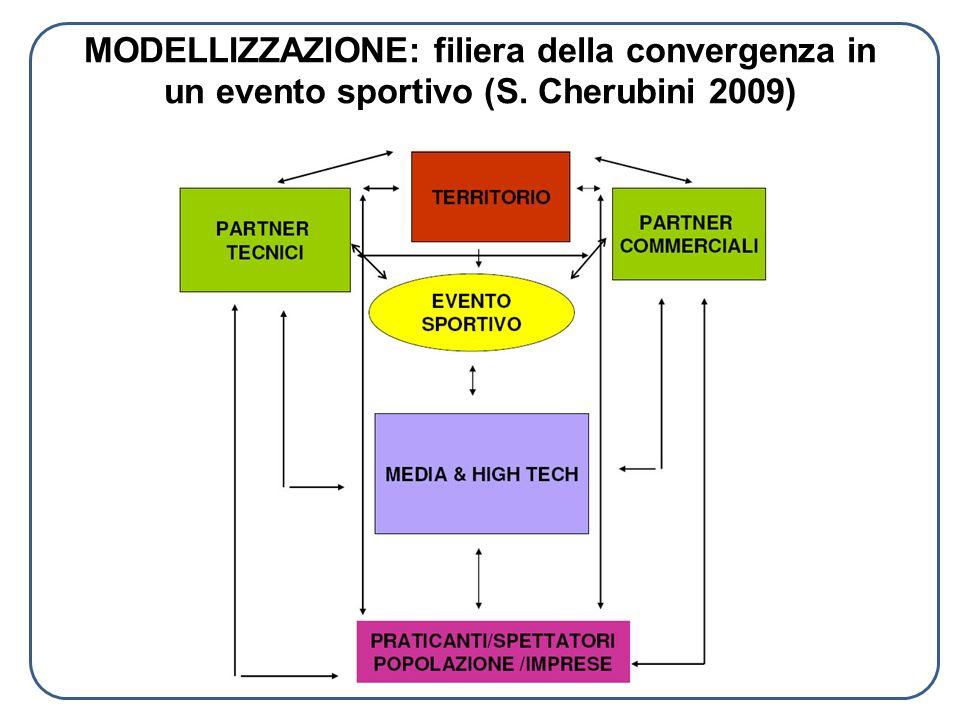 MODELLIZZAZIONE: filiera della convergenza in un evento sportivo (S