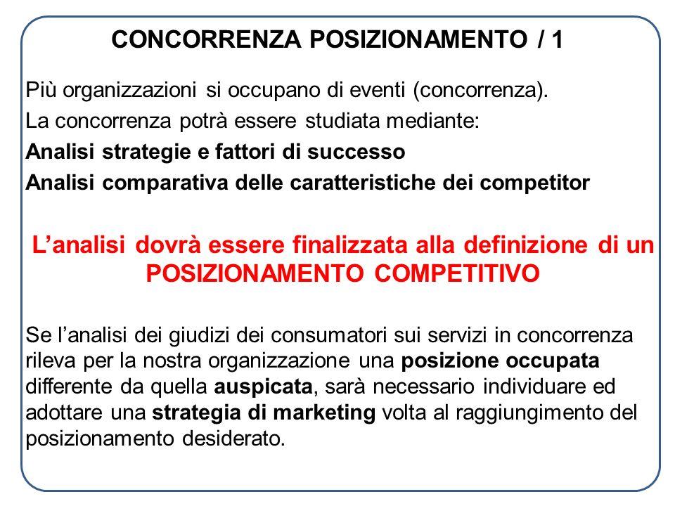 CONCORRENZA POSIZIONAMENTO / 1