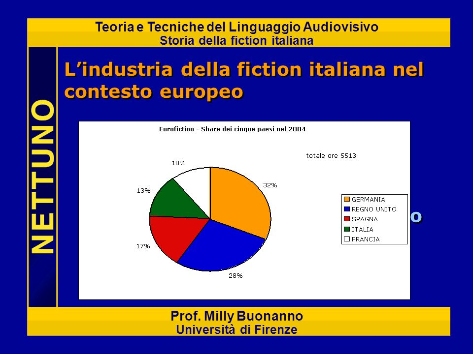 Inserire grafico Eurofiction contenuto nel file excel allegato