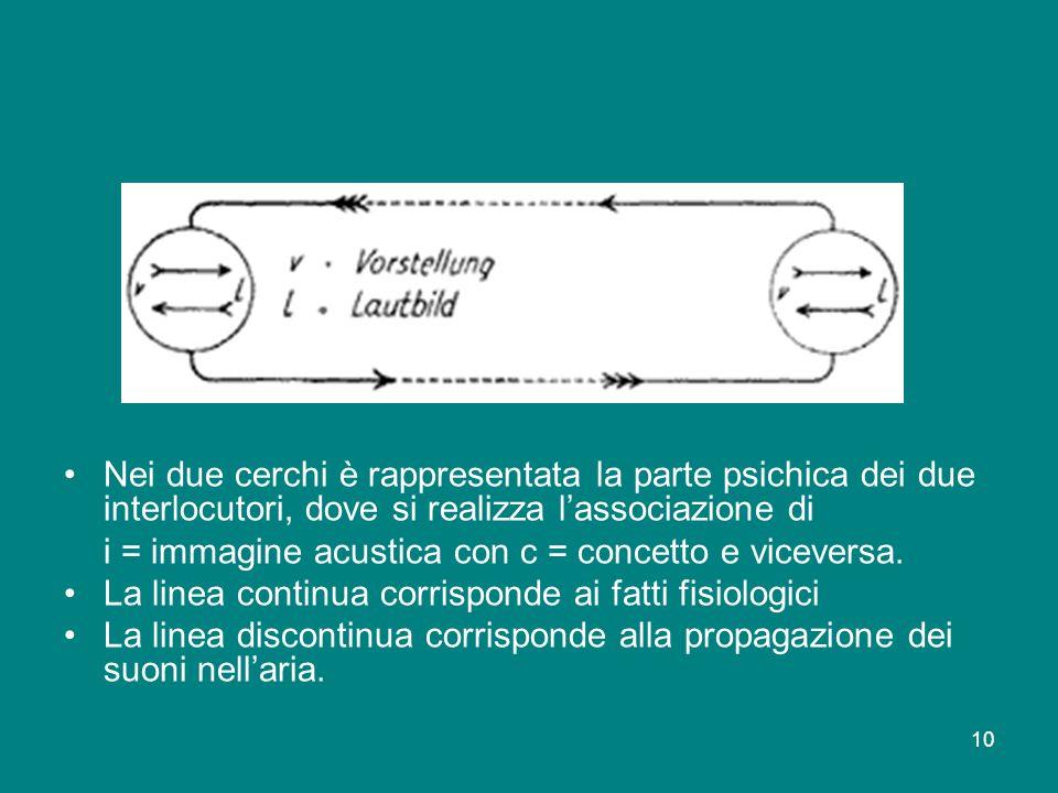 Nei due cerchi è rappresentata la parte psichica dei due interlocutori, dove si realizza l'associazione di