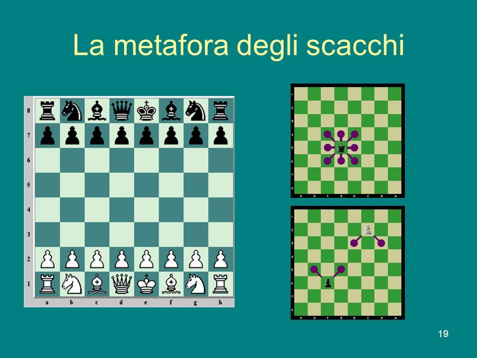 La metafora degli scacchi