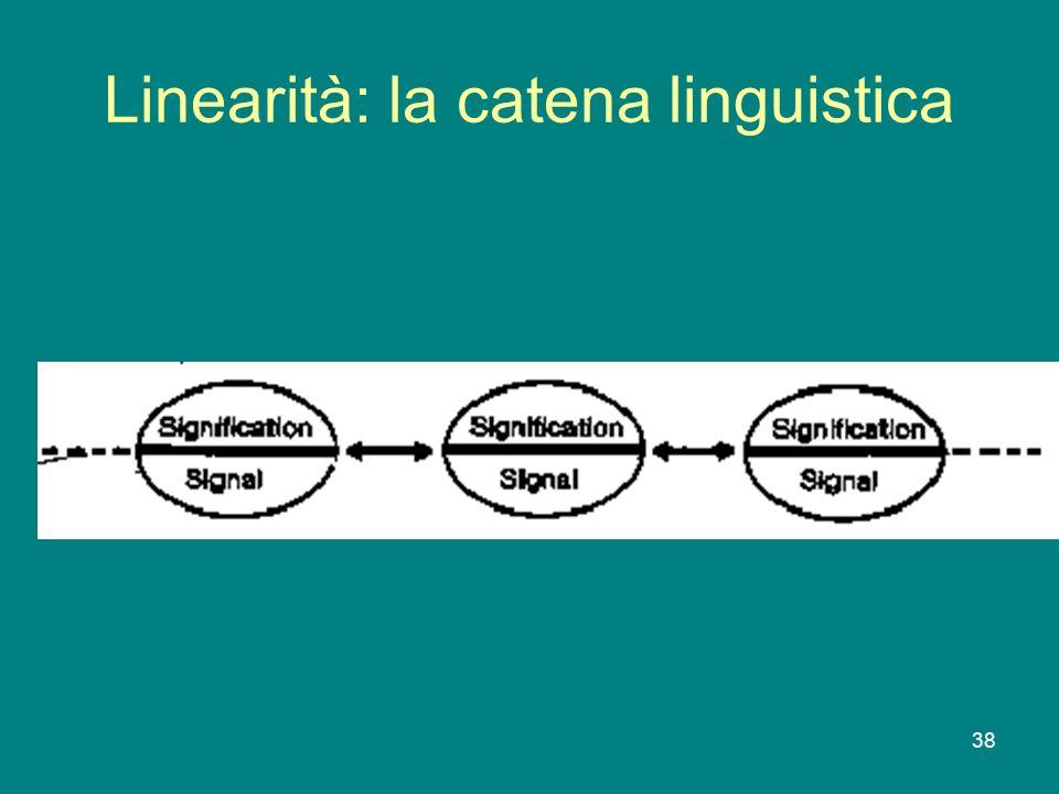 Linearità: la catena linguistica