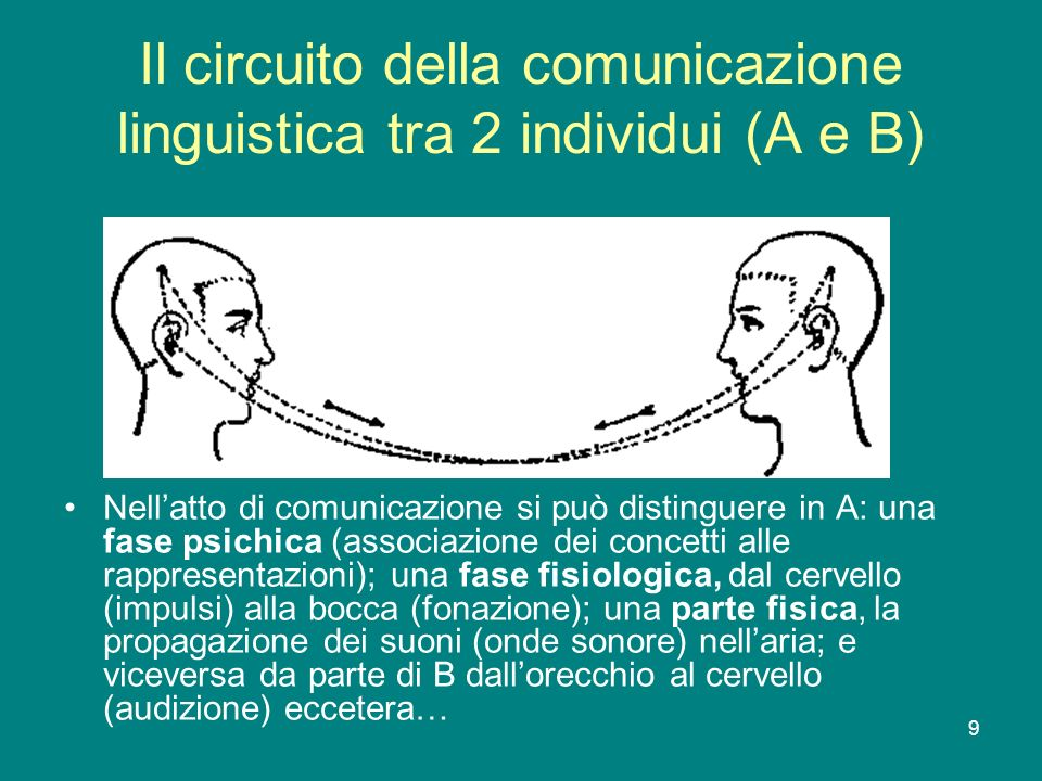 Il circuito della comunicazione linguistica tra 2 individui (A e B)
