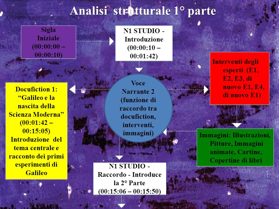 Analisi strutturale 1° parte