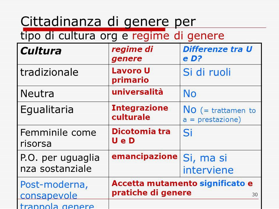 Cittadinanza di genere per tipo di cultura org e regime di genere