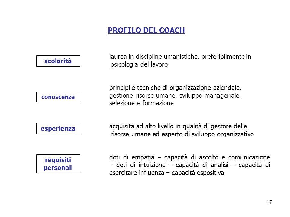 PROFILO DEL COACH laurea in discipline umanistiche, preferibilmente in psicologia del lavoro.