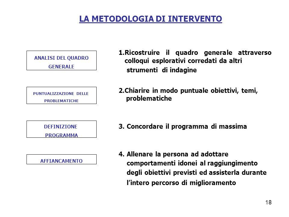 LA METODOLOGIA DI INTERVENTO PUNTUALIZZAZIONE DELLE