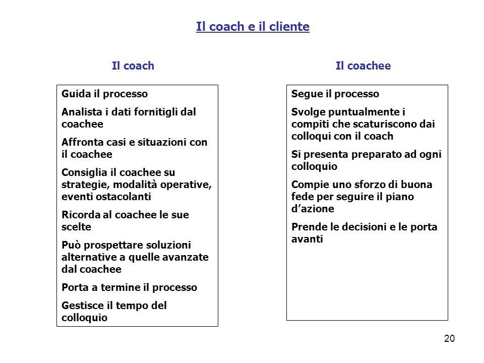 Il coach e il cliente Il coach Il coachee Guida il processo