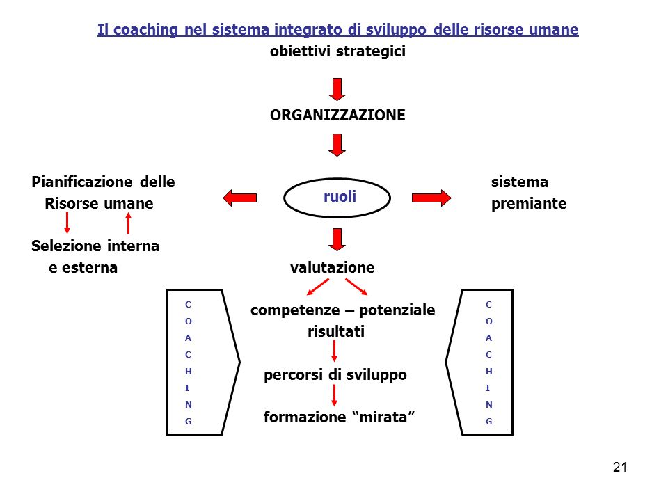 Il coaching nel sistema integrato di sviluppo delle risorse umane