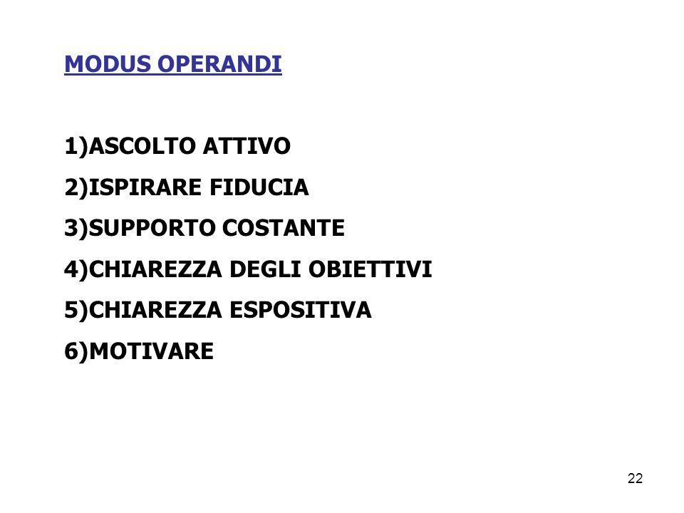 MODUS OPERANDI 1)ASCOLTO ATTIVO. 2)ISPIRARE FIDUCIA. 3)SUPPORTO COSTANTE. 4)CHIAREZZA DEGLI OBIETTIVI.