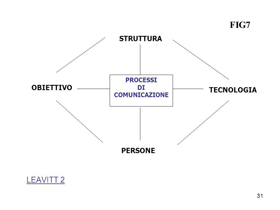 FIG7 LEAVITT 2 STRUTTURA OBIETTIVO TECNOLOGIA PERSONE PROCESSI DI