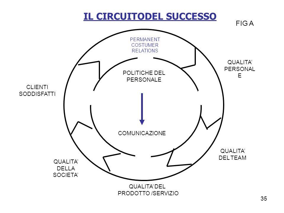 IL CIRCUITODEL SUCCESSO