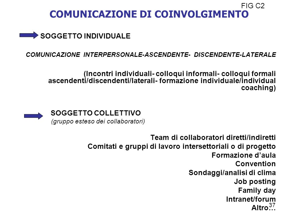 COMUNICAZIONE DI COINVOLGIMENTO