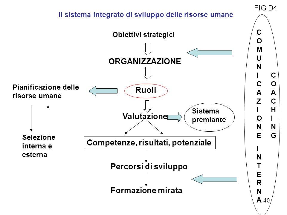 Il sistema integrato di sviluppo delle risorse umane