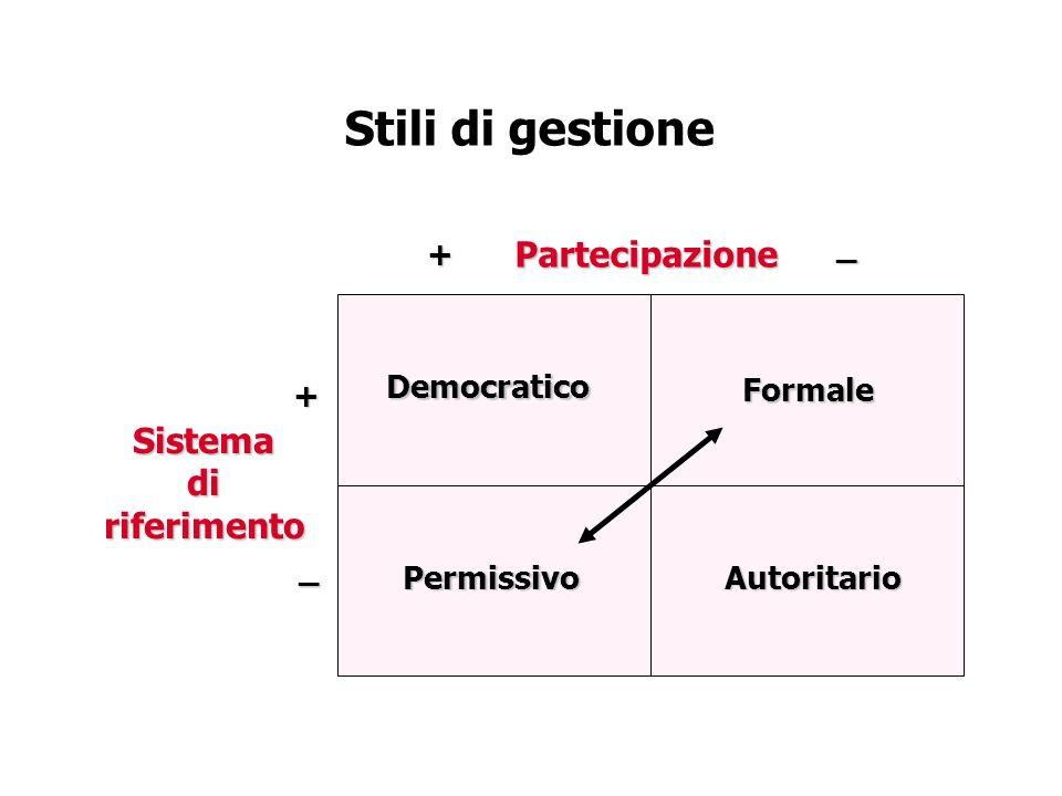 Stili di gestione Partecipazione Sistema di riferimento Democratico
