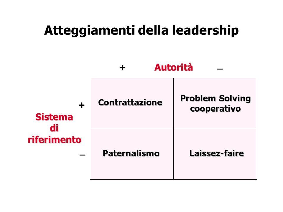 Atteggiamenti della leadership